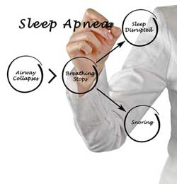 Sleep Apnea Snoring Treatment by Dr. Chie Li Ee, DMD - Dentist in Cape May New Jersey